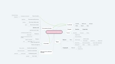 Mind Map: Comportamiento Colectivo