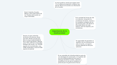 Mind Map: Importancia de la biodiversidad