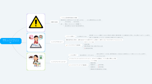 Mind Map: 【就活】インテリアデザイナーと インテリアコーディネーターの 違い
