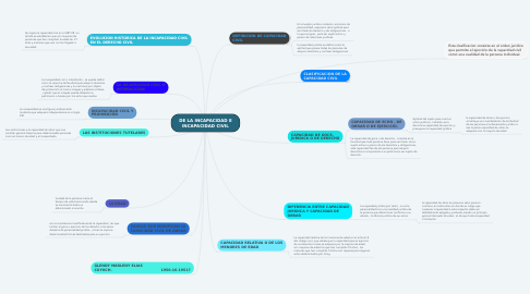 Mind Map: DE LA INCAPACIDAD E INCAPACIDAD CIVIL