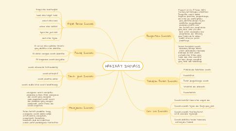 Mind Map: HAKIKAT INOVASI