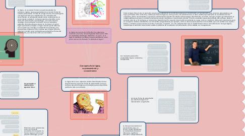 Mind Map: Concepto de la lógica, su pensamiento y conocimiento