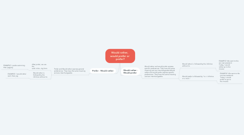 Mind Map: Would rather,  would prefer or  prefer?
