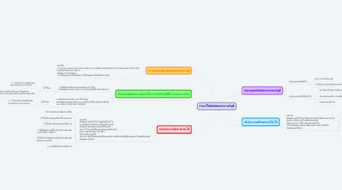 Mind Map: การแก้ไขข้อผิดพลาดทางบัญชี