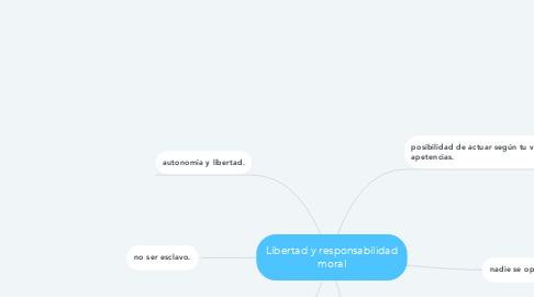 Mind Map: Libertad y responsabilidad moral