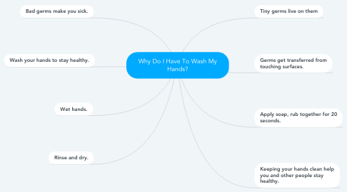 Mind Map: Why Do I Have To Wash My Hands?