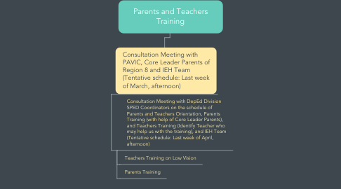 Mind Map: Parents and Teachers Training