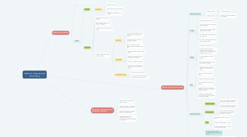 Mind Map: Análisis e interpretación de de datos