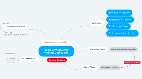 Mind Map: Teams Contact Center Webinar 24th March