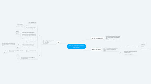 Mind Map: Are you looking to create a new request?