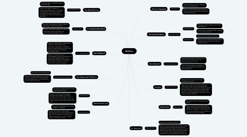 Mind Map: Beehive