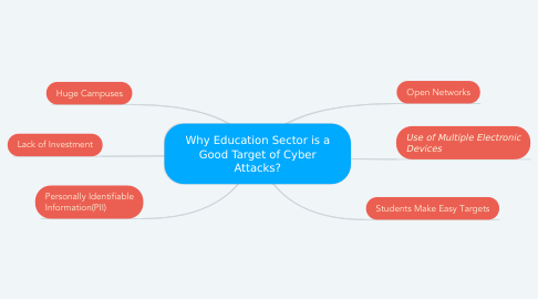 Mind Map: Why Education Sector is a Good Target of Cyber Attacks?