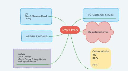Mind Map: Office Work