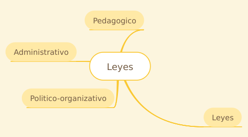 Mind Map: Leyes