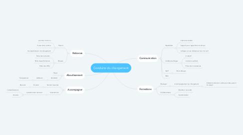 Mind Map: Conduite du changement