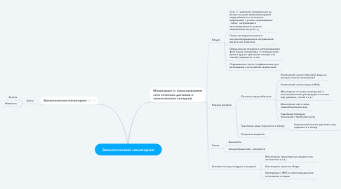 Mind Map: Экологический мониторинг