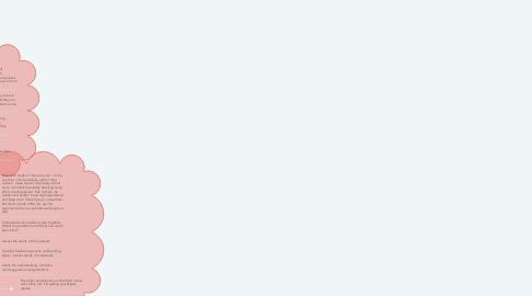 Mind Map: MANAGING BEHAVIOUR