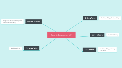 Mind Map: Sophic Enterprises UF