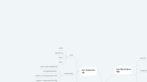Mind Map: OOSTERSE CULTUREN