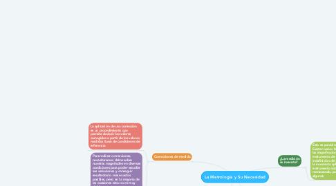Mind Map: La Metrología y Su Necesidad