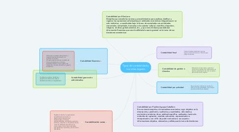 Mind Map: Tipos de contabilidad y nociones legales