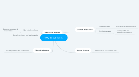 Mind Map: Why do we fall ill?