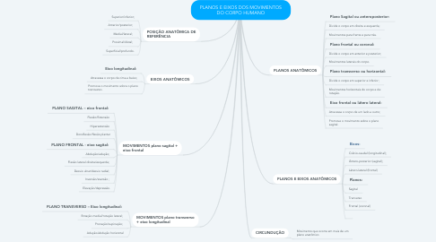 Mind Map: PLANOS E EIXOS DOS MOVIMENTOS DO CORPO HUMANO