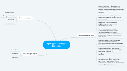 Mind Map: Культура: структура феномена