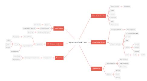 Mind Map: Aprender desde casa
