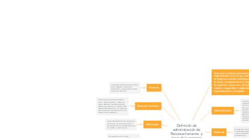 Mind Map: Definición de administración de Recursos humanos  y áreas de la empresa