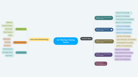 Mind Map: Air Ticketing Training Course