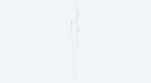 Mind Map: Dimension