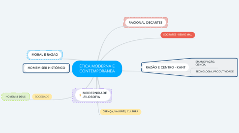 Mind Map: ÉTICA MODERNA E CONTEMPORANEA