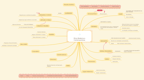Mind Map: Ética Moderna e Contemporânea