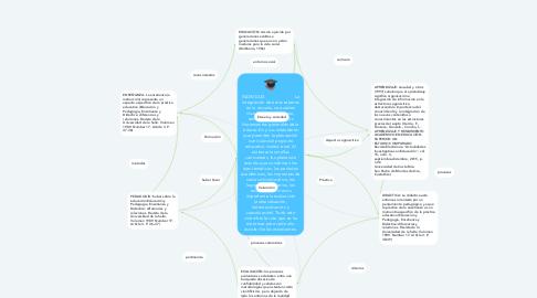 Mind Map: INDIVIDUO                         La integración de estos saberes en la escuela, se pueden visualizar de tal manera, teniendo en cuenta los lineamientos generales de la educación y sus estándares que permiten la planeación curricular del proyecto educativo institucional. Al elaborar las mallas curriculares, los planes de estudio que condensan los ejes temáticos, los períodos académicos, las improntas de cada ciclo educativo, los logros y sus criterios, los recursos y no menos importante la evaluación (autoevaluación, heteroevaluación y coevaluación). Todo esto vislumbra la ruta que se ha de tomar para cada año escolar de los estudiantes.
