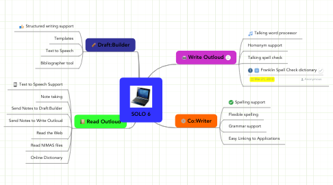 Mind Map: SOLO 6