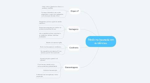 Mind Map: Medicina baseada em evidências.