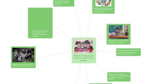 Mind Map: Tendencia Pedagógicas: Diseña mecanismos para enseñar