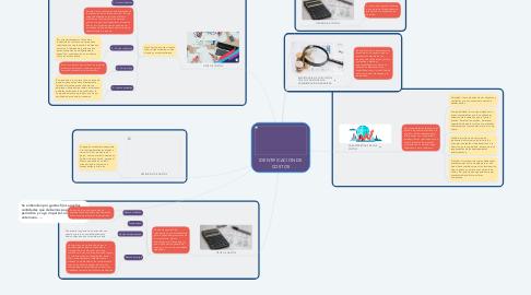 Mind Map: IDENTIFICACION DE COSTOS