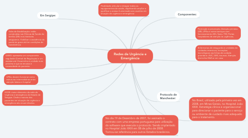 Mind Map: Redes de Urgência e Emergência