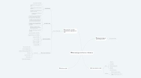 Mind Map: Metodologia do Ensino a Distância