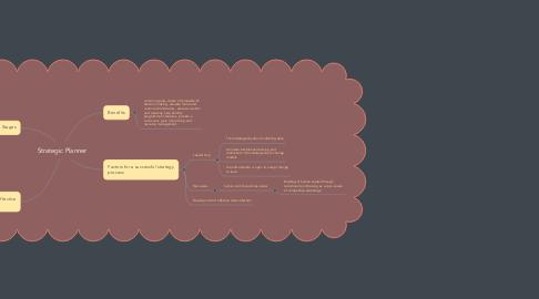 Mind Map: Strategic Planner