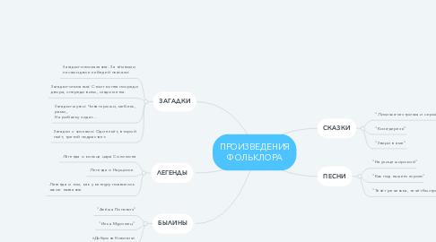 Mind Map: ПРОИЗВЕДЕНИЯ ФОЛЬКЛОРА