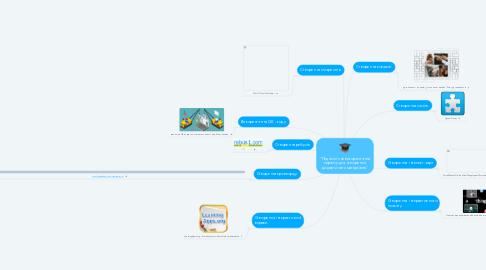"""Mind Map: """"Педагогічне використання сервісу для створення дидактичних матеріалів"""""""