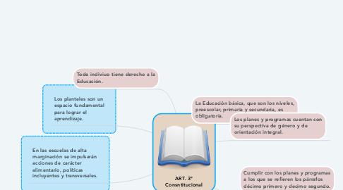 Mind Map: ART. 3° Consntitucional