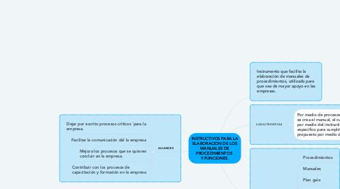 Mind Map: INSTRUCTIVOS PARA LA ELABORACION DE LOS MANUALES DE PROCEDIMIENTOS  Y FUNCIONES.