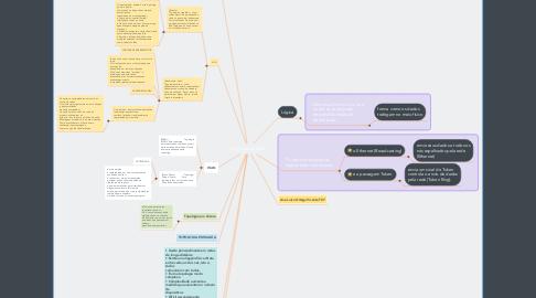Mind Map: Topologia de Redes