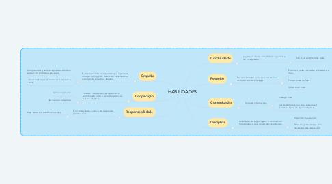 Mind Map: HABILIDADES