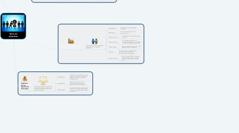 Mind Map: Tipos de empresas