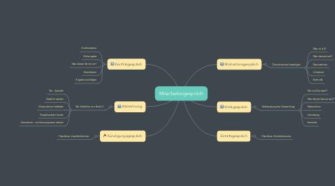 Mind Map: Mitarbeitergespräch